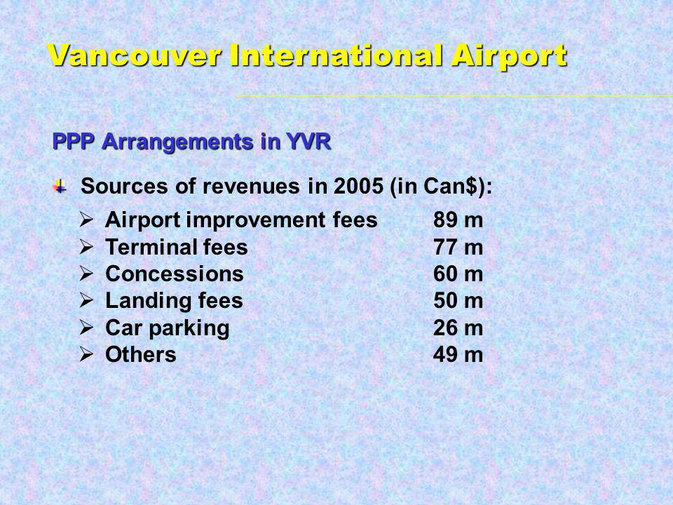 Sources of revenues in 2005 (in Can$): Airport improvement fees89 m Terminal fees77 m Concessions60 m Landing fees50 m Car parking26 m Others49 m PPP Arrangements in YVR Vancouver International Airport