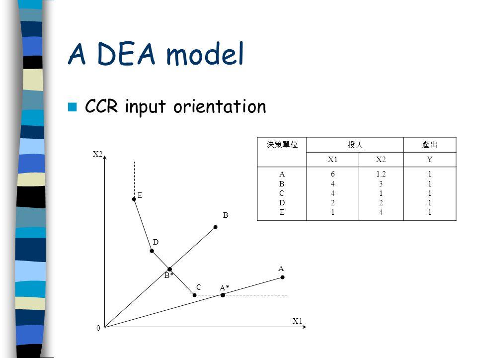 A DEA model CCR input orientation X1X2Y ABCDEABCDE 6442164421 1.2 3 1 2 4 1111111111 X2 X1 0 B A E D B* C A*