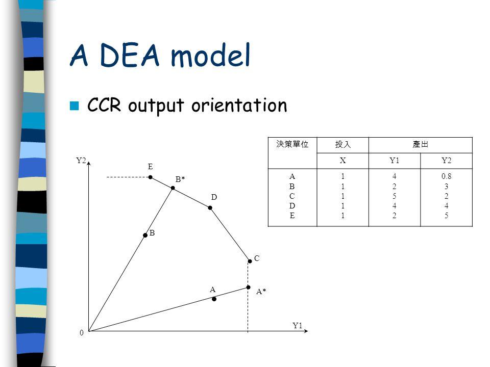 A DEA model CCR output orientation XY1Y2 ABCDEABCDE 1111111111 4254242542 0.8 3 2 4 5 B A E D B* C A* Y2 Y1 0