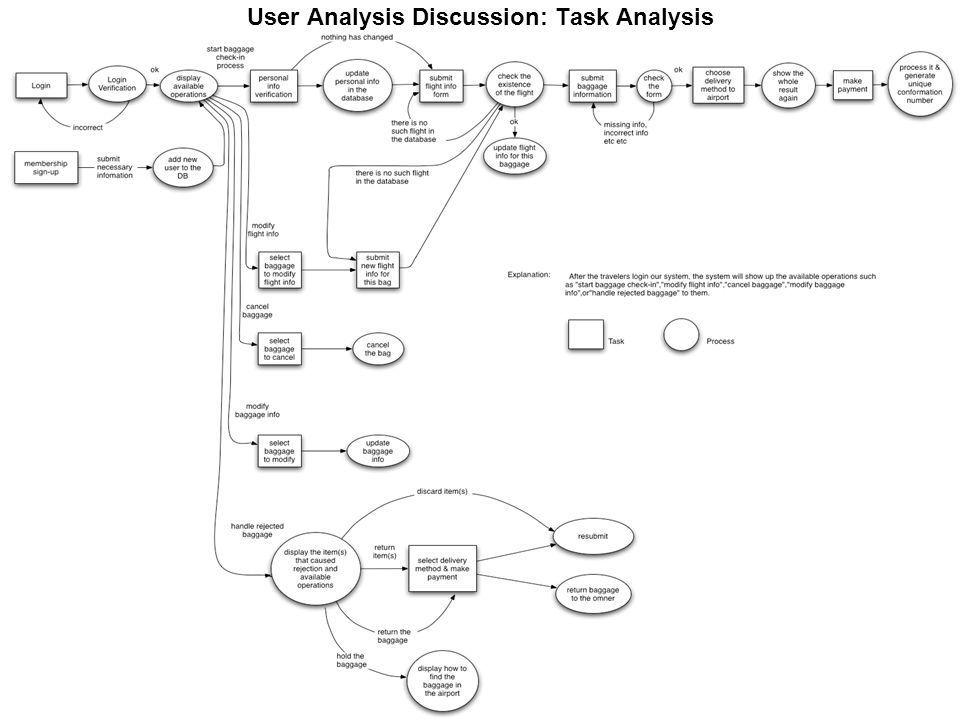 User Analysis Discussion: Task Analysis