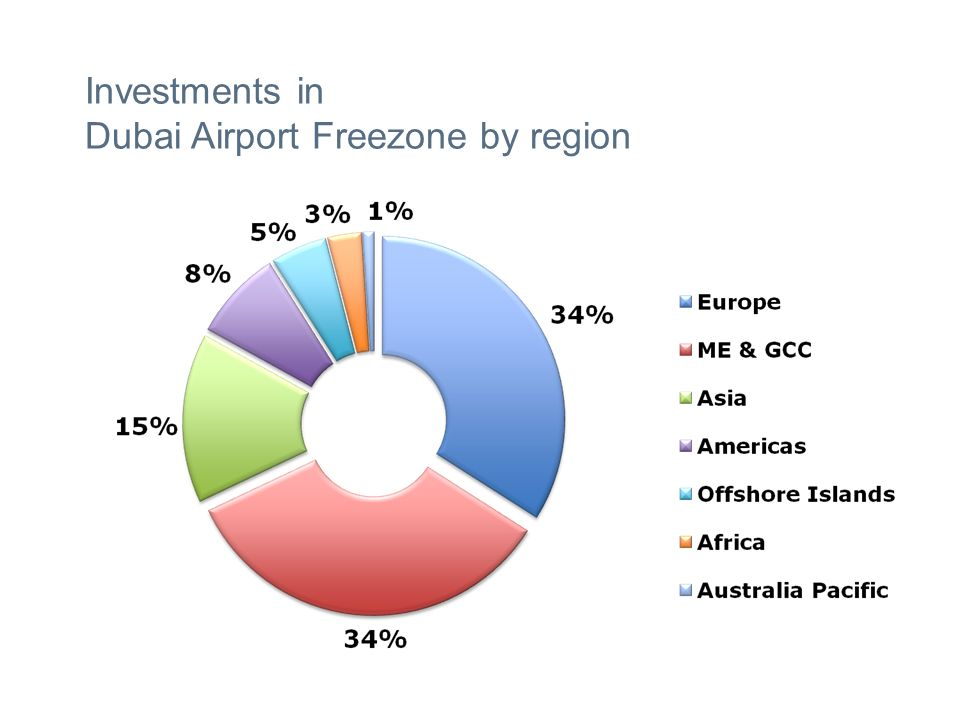 Investments in Dubai Airport Freezone by region