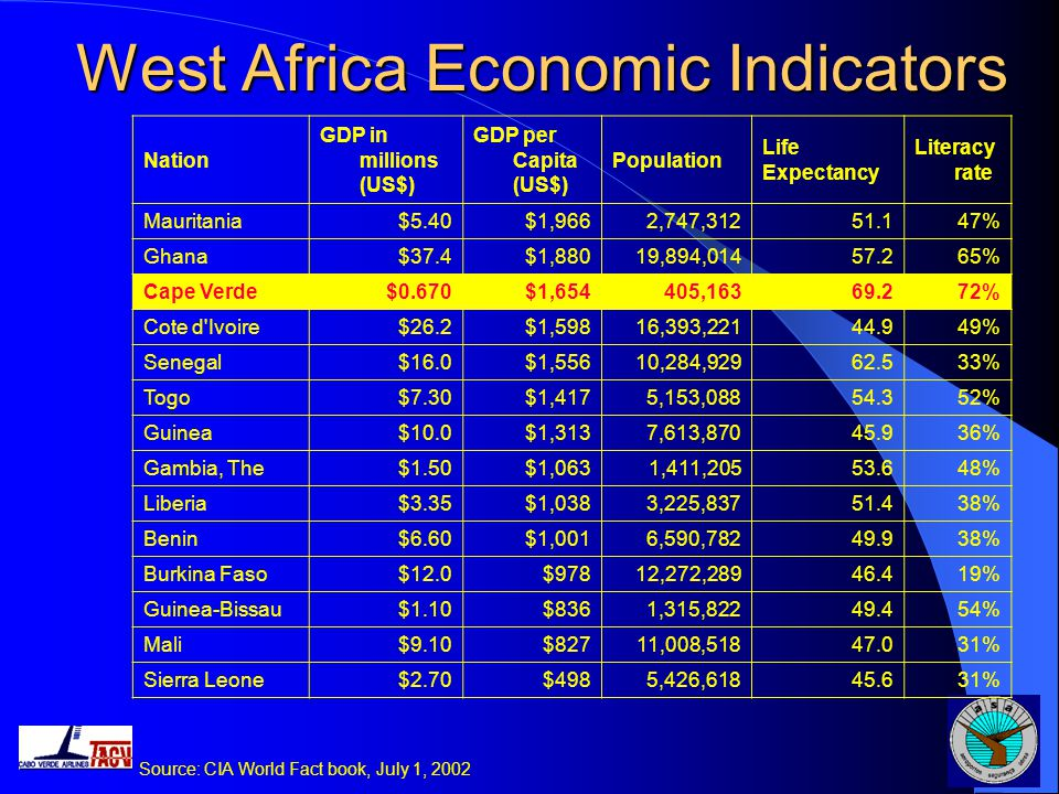 Current Economic Environment Potential access to a substantial transatlantic consumer base Existing Trade Agreements: USA – AGOA, SGP, USAID West Africa – ECOWAS Europe – COTONOU Privileged relationship with Portuguese speaking countries, Portugal, Brazil, Angola, Mozambique Cape Verde has one of the highest GDP per capita in the region Currency exchange parity with Euro Portugal acting as guarantor