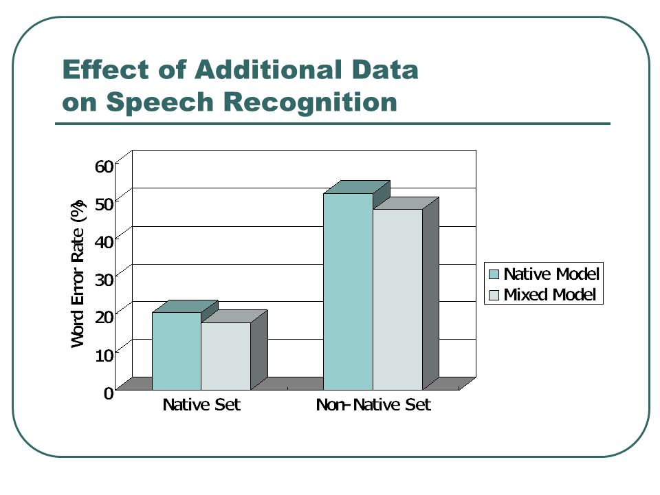 Effect of Additional Data on Speech Recognition