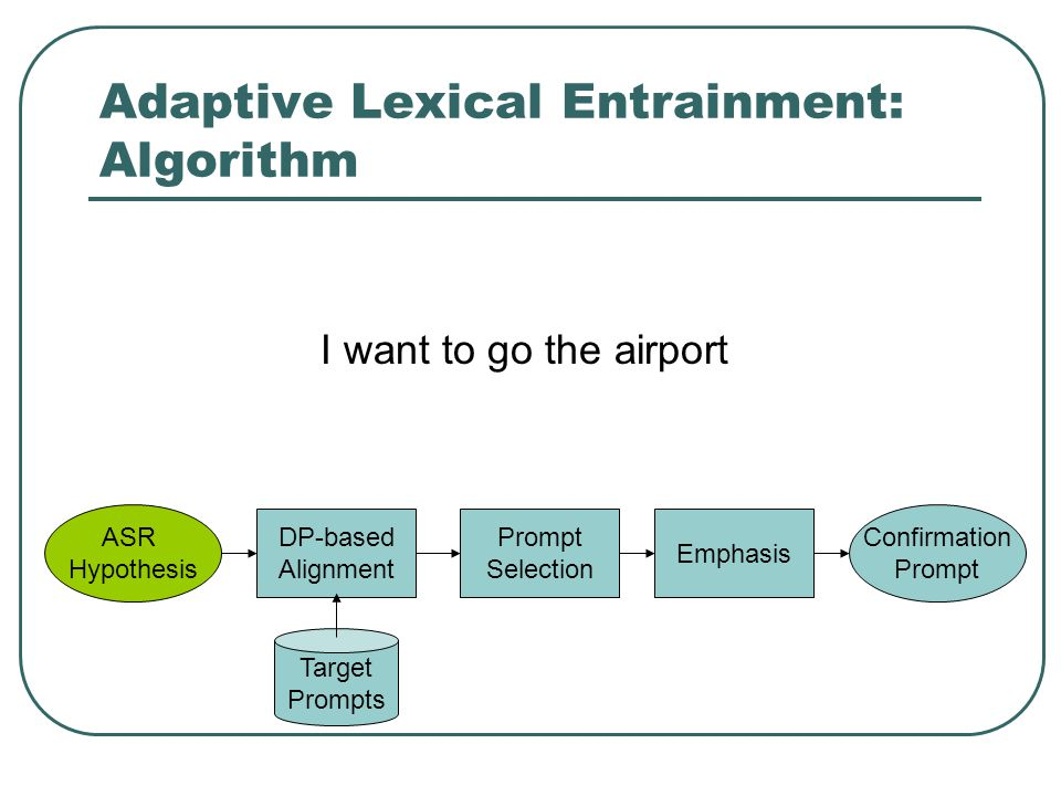 Adaptive Lexical Entrainment: Algorithm Target Prompts ASR Hypothesis DP-based Alignment Prompt Selection Emphasis Confirmation Prompt I want to go the airport