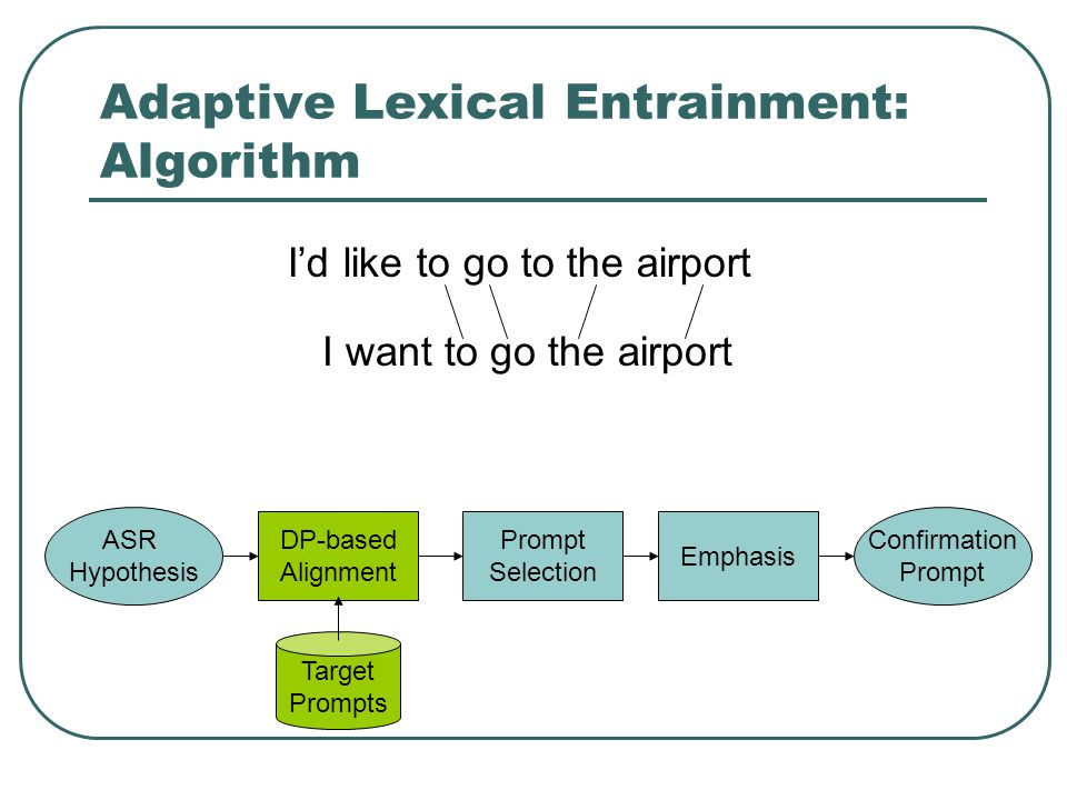 Adaptive Lexical Entrainment: Algorithm Target Prompts ASR Hypothesis DP-based Alignment Prompt Selection Emphasis Confirmation Prompt I want to go the airport Id like to go to the airport