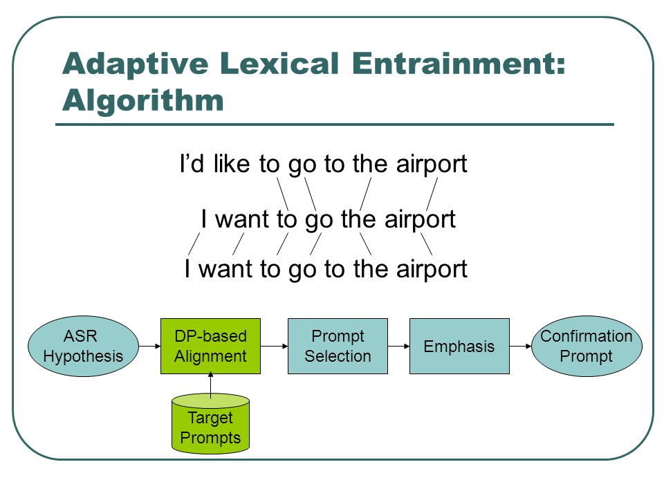 Adaptive Lexical Entrainment: Algorithm Target Prompts ASR Hypothesis DP-based Alignment Prompt Selection Emphasis Confirmation Prompt I want to go the airport Id like to go to the airport I want to go to the airport