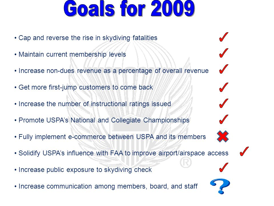 Cap and reverse the rise in skydiving fatalities Maintain current membership levels Increase non-dues revenue as a percentage of overall revenue Get more first-jump customers to come back Increase the number of instructional ratings issued Promote USPAs National and Collegiate Championships Fully implement e-commerce between USPA and its members Solidify USPAs influence with FAA to improve airport/airspace access Increase public exposure to skydiving check Increase communication among members, board, and staff