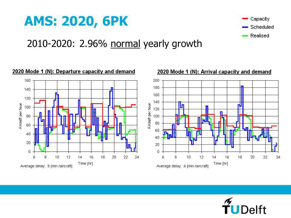 AMS: 2020, 6PK 2010-2020: 2.96% normal yearly growth