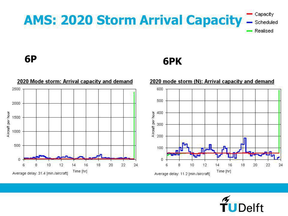 AMS: 2020 Storm Arrival Capacity 6P 6PK