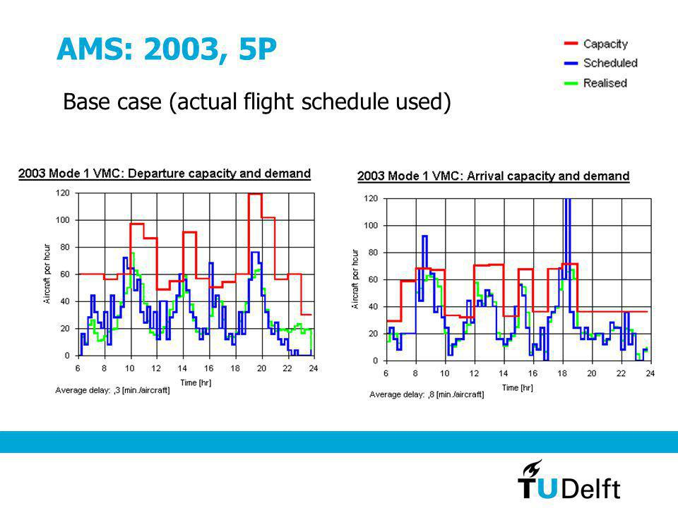 AMS: 2003, 5P Base case (actual flight schedule used)