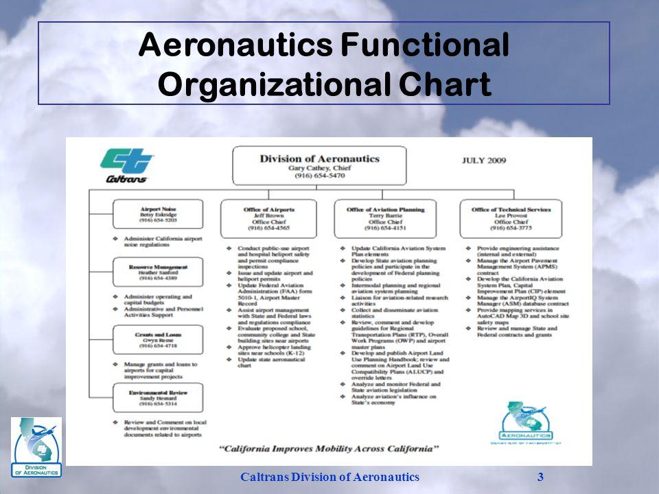 Caltrans Division of Aeronautics3 Aeronautics Functional Organizational Chart