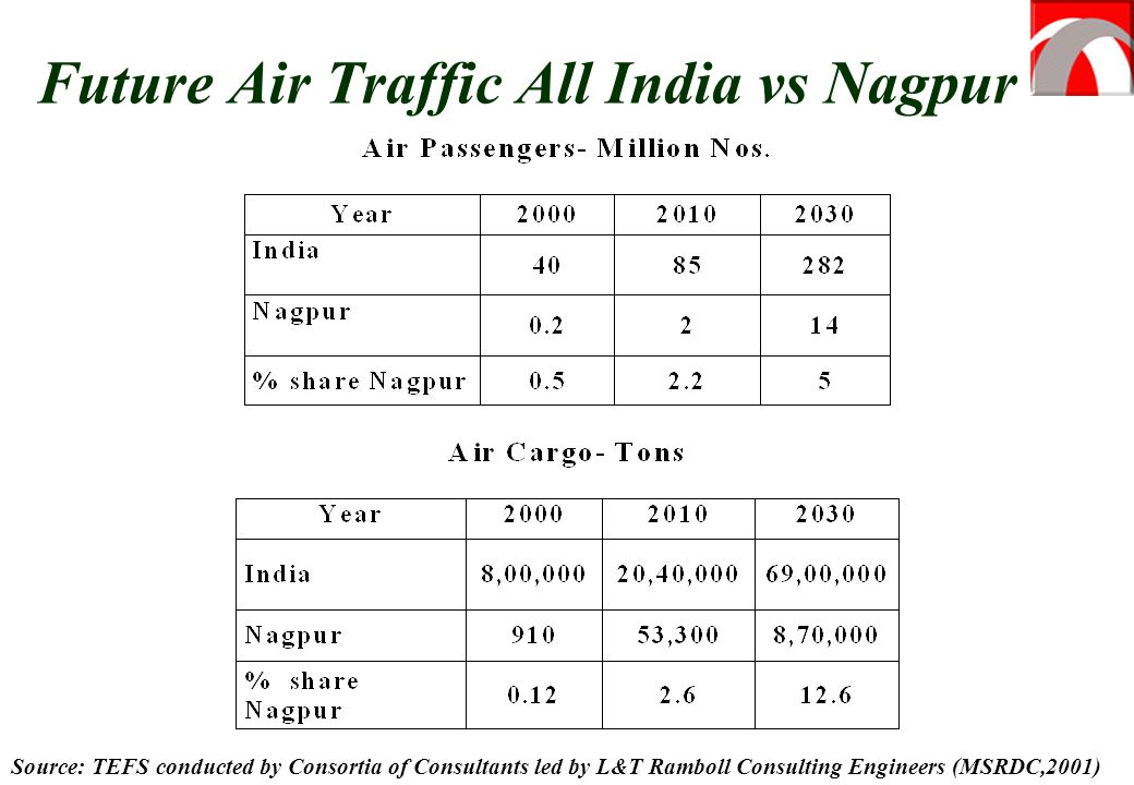 Future Air Traffic All India vs Nagpur Source: TEFS conducted by Consortia of Consultants led by L&T Ramboll Consulting Engineers (MSRDC,2001)