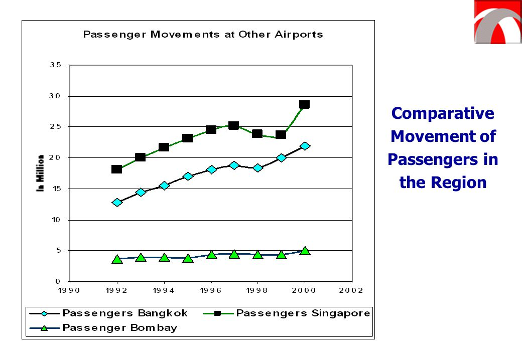 Comparative Movement of Passengers in the Region