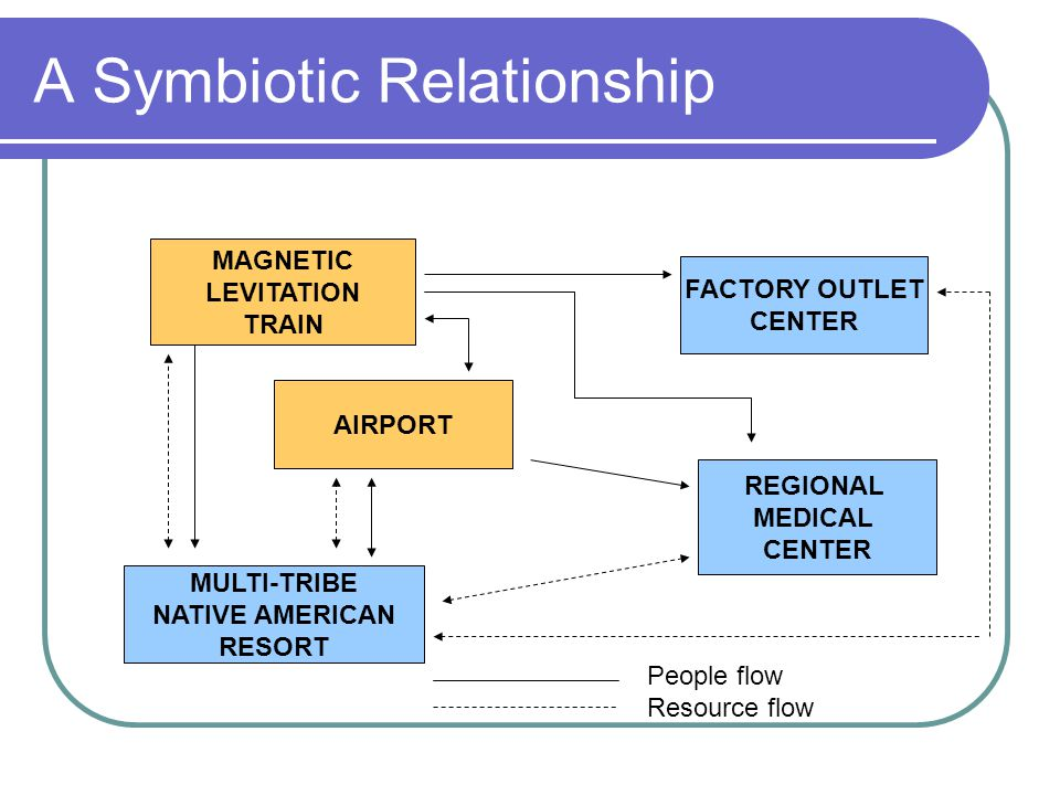 A Symbiotic Relationship MAGNETIC LEVITATION TRAIN FACTORY OUTLET CENTER MULTI-TRIBE NATIVE AMERICAN RESORT REGIONAL MEDICAL CENTER AIRPORT People flow Resource flow