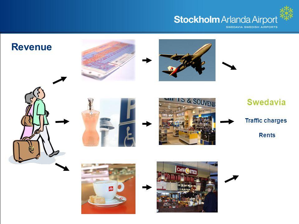 Revenue Rents Swedavia Traffic charges