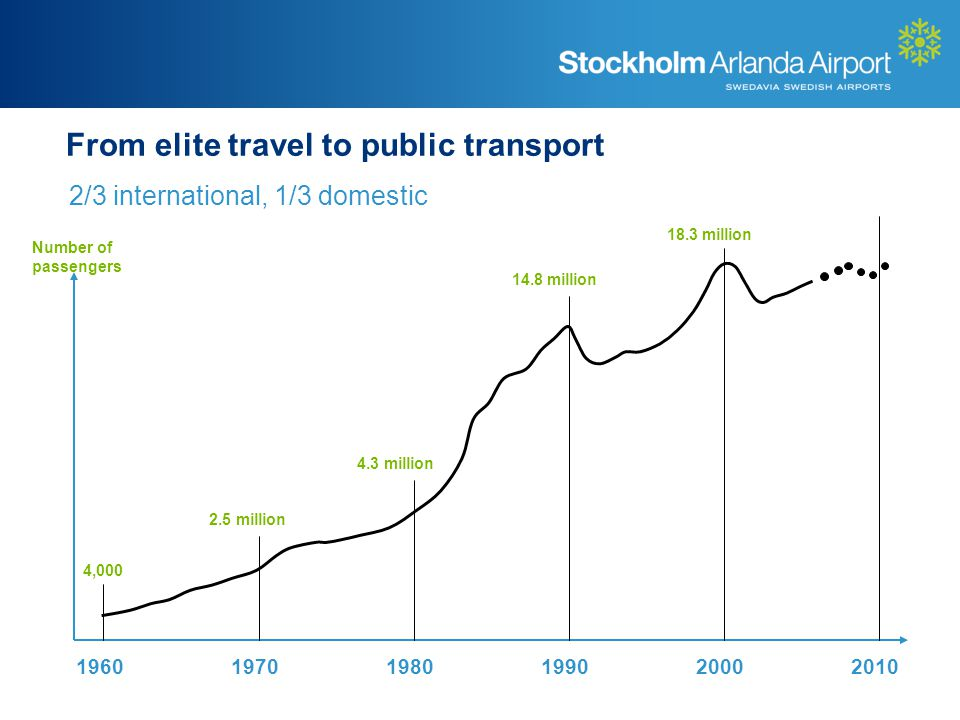 From elite travel to public transport 2/3 international, 1/3 domestic 196019701980199020002010 4,000 2.5 million 4.3 million 14.8 million 18.3 million Number of passengers