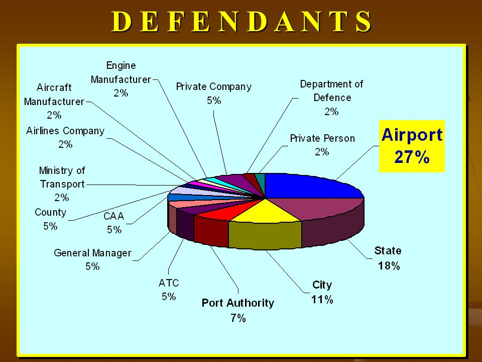EXCLUSION FROM LIABILITY AIRPORT LIABILITY CIVIL LAW ELEMENTS : 2.