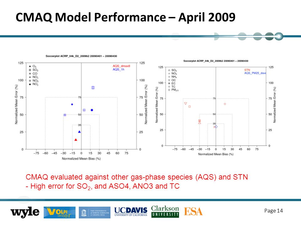 CMAQ Model Performance – April 2009 Page 14 CMAQ evaluated against other gas-phase species (AQS) and STN - High error for SO 2, and ASO4, ANO3 and TC