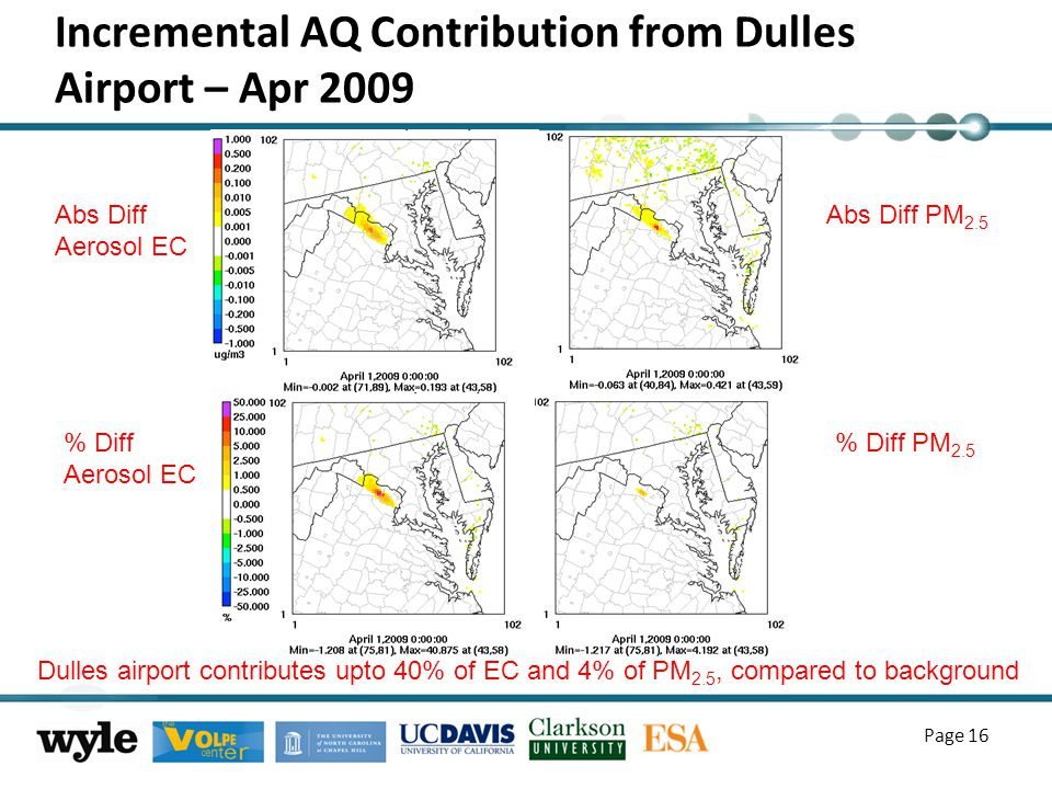 Incremental AQ Contribution from Dulles Airport – Apr 2009 Page 16 % Diff Aerosol EC Abs Diff PM 2.5 Abs Diff Aerosol EC % Diff PM 2.5 Dulles airport contributes upto 40% of EC and 4% of PM 2.5, compared to background