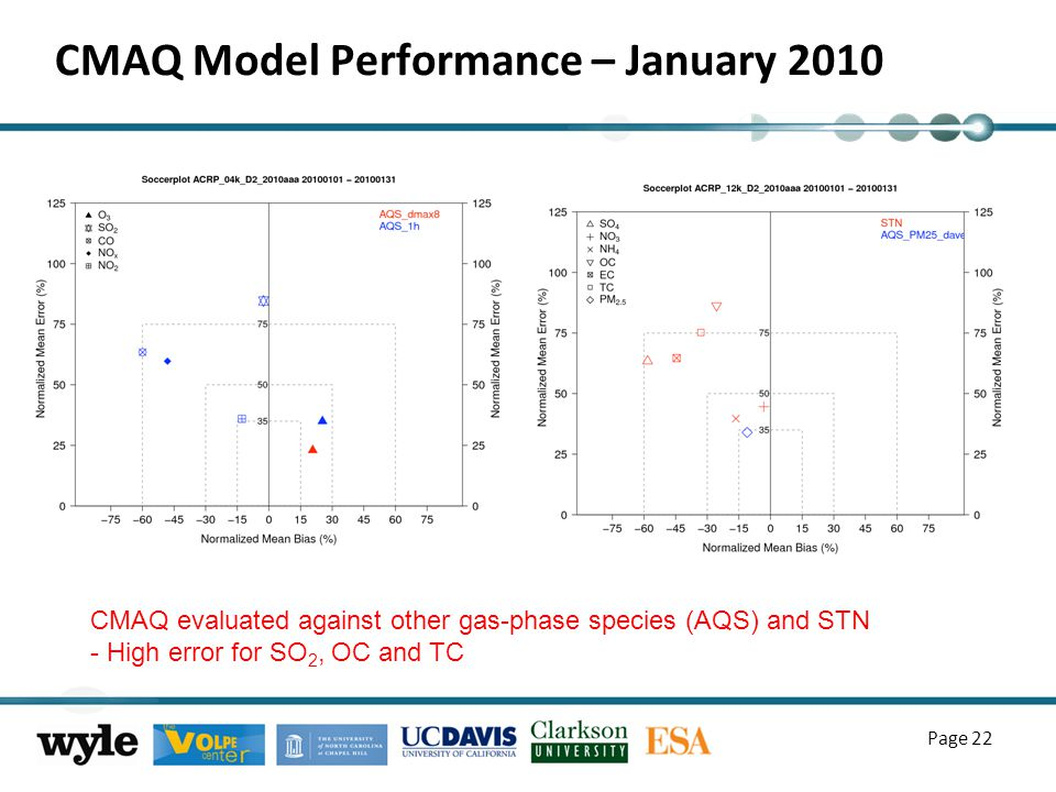 CMAQ Model Performance – January 2010 Page 22 CMAQ evaluated against other gas-phase species (AQS) and STN - High error for SO 2, OC and TC