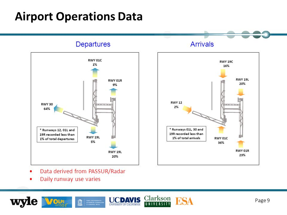 Airport Operations Data Page 9 Data derived from PASSUR/Radar Daily runway use varies Departures Arrivals