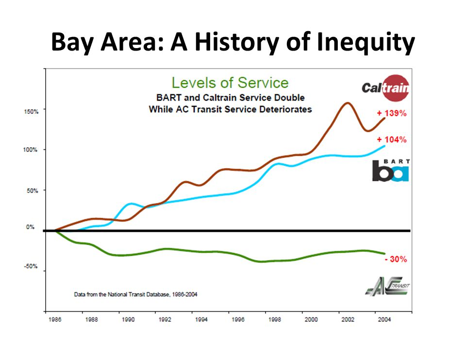 Bay Area: A History of Inequity