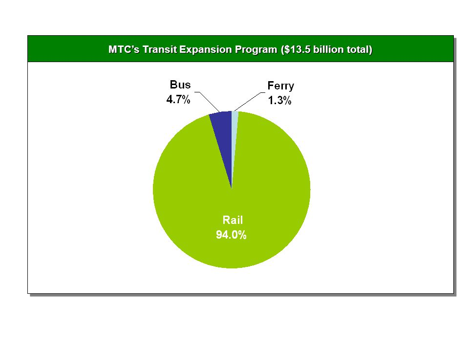 MTCs Transit Expansion Program ($13.5 billion total)