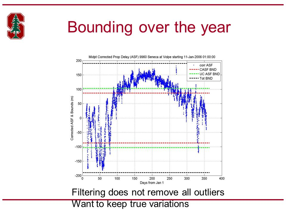 Bounding over the year Filtering does not remove all outliers Want to keep true variations
