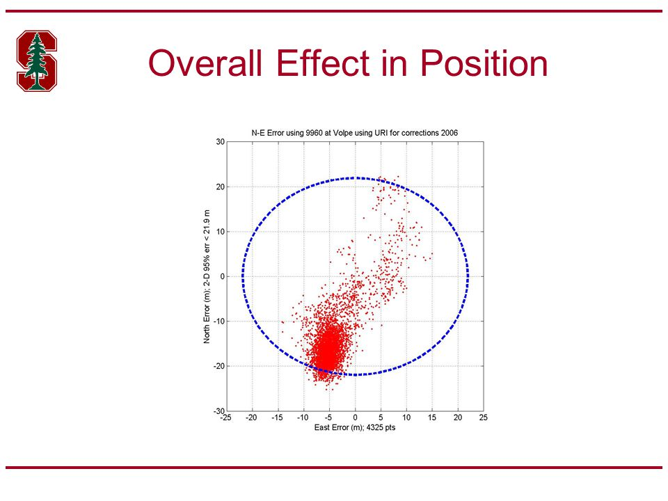 Overall Effect in Position