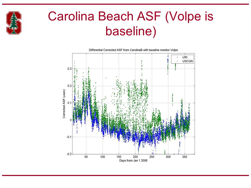 Carolina Beach ASF (Volpe is baseline)