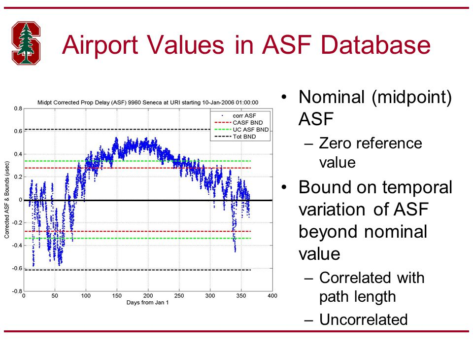 Airport Values in ASF Database Nominal (midpoint) ASF –Zero reference value Bound on temporal variation of ASF beyond nominal value –Correlated with path length –Uncorrelated