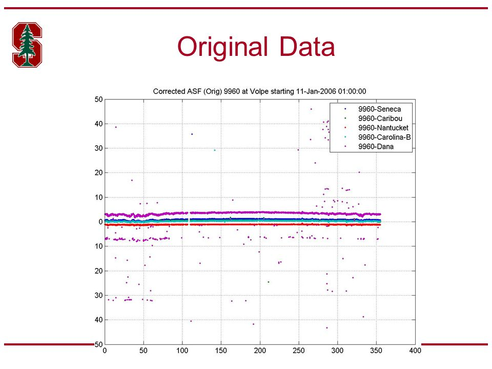 Assessing Magnitude of Temporal Variation of Spatial ASF Break down of the components of ASF suggests a term for temporal variation of spatial ASF –Assumption is that ASF differences on approach path does not change –Maximum distance is ~ 20 nm Test temporal variation of spatial ASF using seasonal monitor data URI-Volpe is 64 miles, USCGA-URI is 30 miles