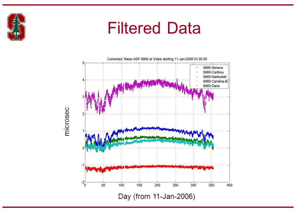 Process Seasonal Monitor Data (1 hour w 1 min exp ave data) Filter Data (using previous rules) Calculate midpoint phase & subtract from filtered data Calculate position domain error Calculate Weight, Geometry, & Inversion matrix Calculate bounds for corr/uncorr temporal var from model Calculate HPL contribution