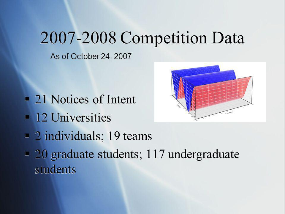 Competition Data 21 Notices of Intent 12 Universities 2 individuals; 19 teams 20 graduate students; 117 undergraduate students 21 Notices of Intent 12 Universities 2 individuals; 19 teams 20 graduate students; 117 undergraduate students As of October 24, 2007