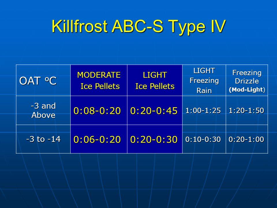 Killfrost ABC-S Type IV Endurance Time TestEndurance Time Test Price/FluidUS DollarsPrice/FluidUS Dollars 1)I c e p e l l e t e n d u r a n c e t e s