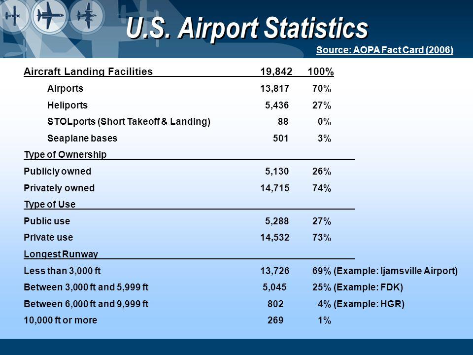 U.S. Airport Statistics Source: AOPA Fact Card (2006) Aircraft Landing Facilities 19,842 100% Airports 13,817 70% Heliports 5,436 27% STOLports (Short
