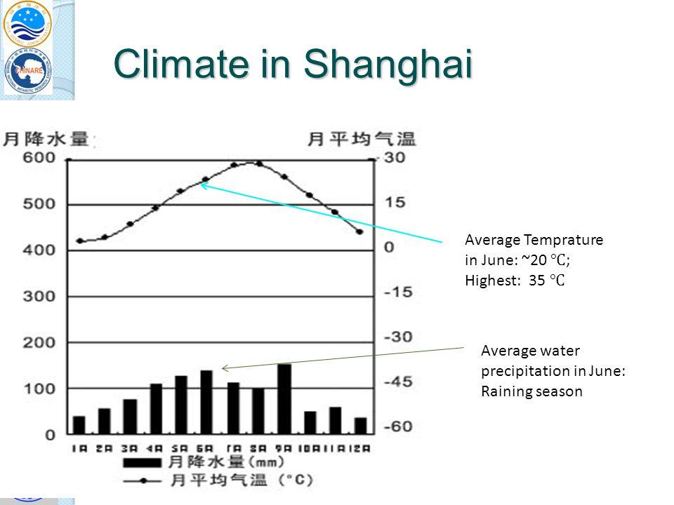 SuperDAR 2011, Hanover, NH, USA Climate in Shanghai Average Temprature in June: ~20 ; Highest: 35 Average water precipitation in June: Raining season