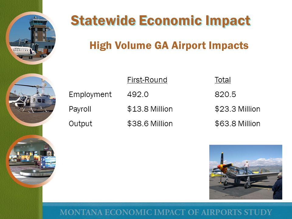First-RoundTotal Employment492.0820.5 Payroll$13.8 Million$23.3 Million Output$38.6 Million$63.8 Million High Volume GA Airport Impacts Statewide Econ