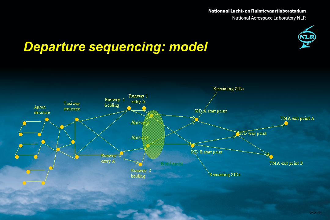 Nationaal Lucht- en Ruimtevaartlaboratorium National Aerospace Laboratory NLR DXXX-17A Departure sequencing: model