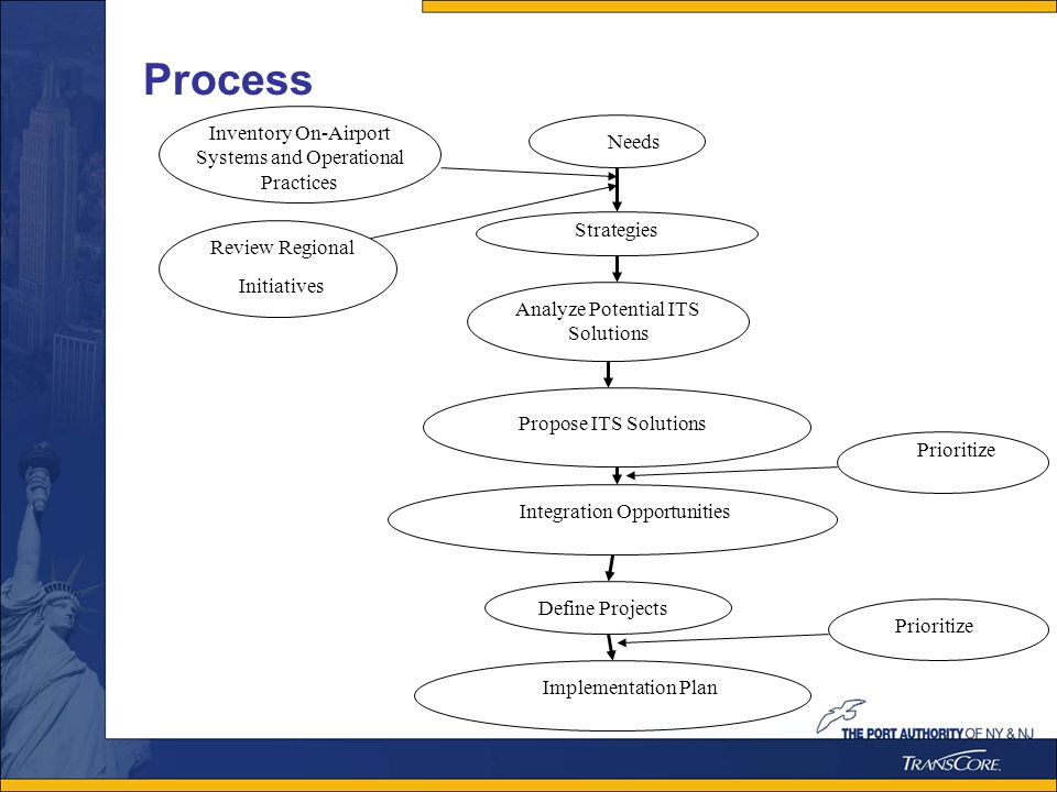 Process Needs Strategies Analyze Potential ITS Solutions Propose ITS Solutions Integration Opportunities Implementation Plan Define Projects Prioritize Inventory On-Airport Systems and Operational Practices Review Regional Initiatives