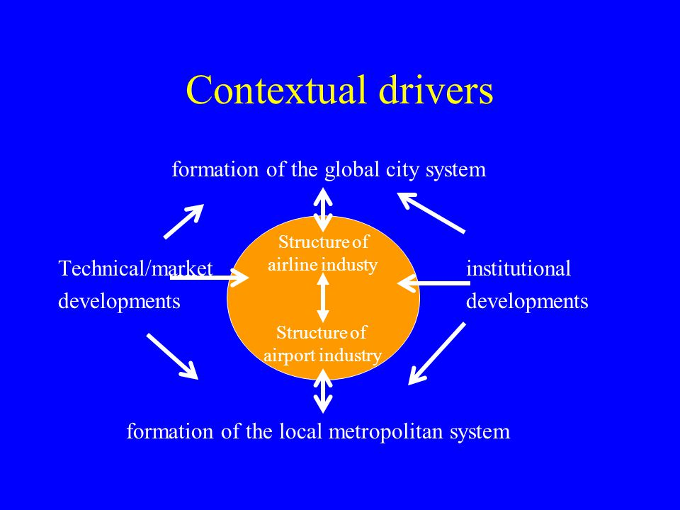 Contextual drivers formation of the global city system Technical/marketinstitutionaldevelopments formation of the local metropolitan system Structure of airline industy Structure of airport industry