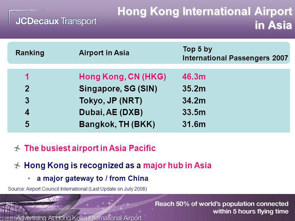 Hong Kong International Airport in Asia Ranking Airport in Asia Top 5 by International Passengers 2007 1Hong Kong, CN (HKG)46.3m 2Singapore, SG (SIN)3