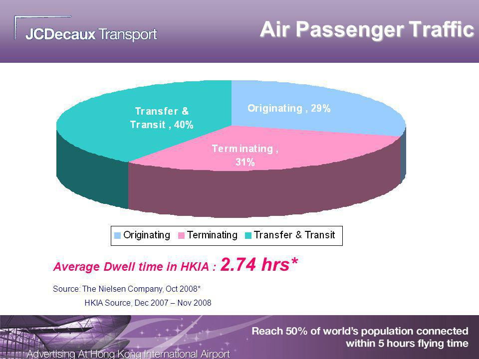 Air Passenger Traffic Source: The Nielsen Company, Oct 2008* HKIA Source, Dec 2007 – Nov 2008 Average Dwell time in HKIA : 2.74 hrs*
