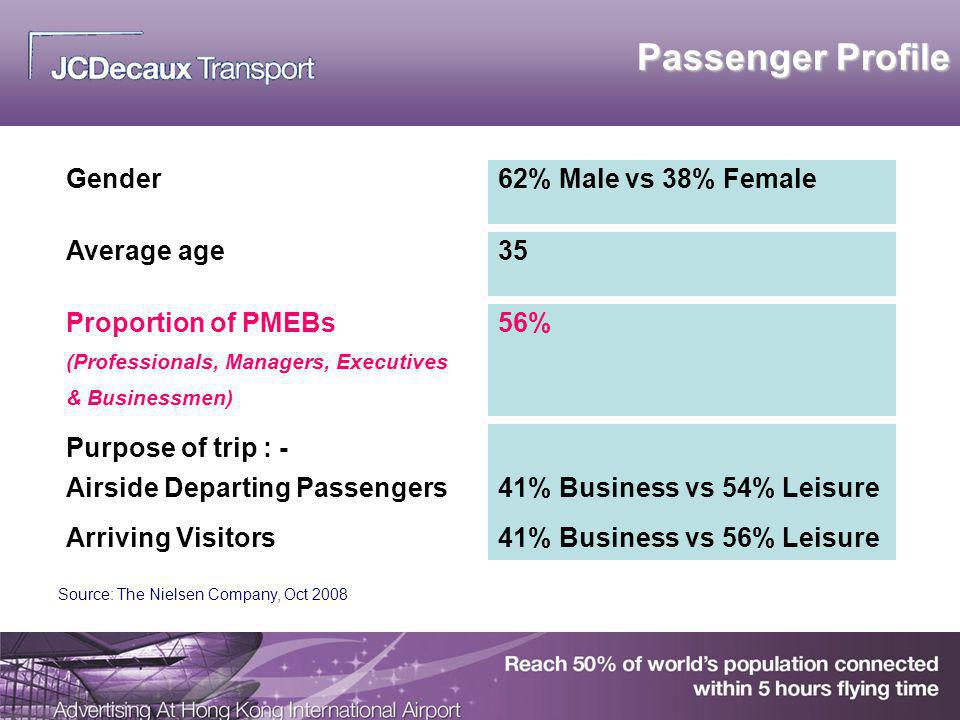 Passenger Profile Gender62% Male vs 38% Female Average age35 Proportion of PMEBs (Professionals, Managers, Executives & Businessmen) 56% Purpose of tr