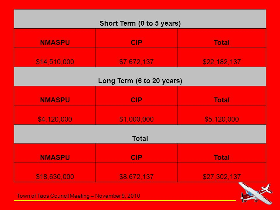 Town of Taos Council Meeting – November 9, 2010 Short Term (0 to 5 years) NMASPUCIPTotal $14,510,000$7,672,137$22,182,137 Long Term (6 to 20 years) NM