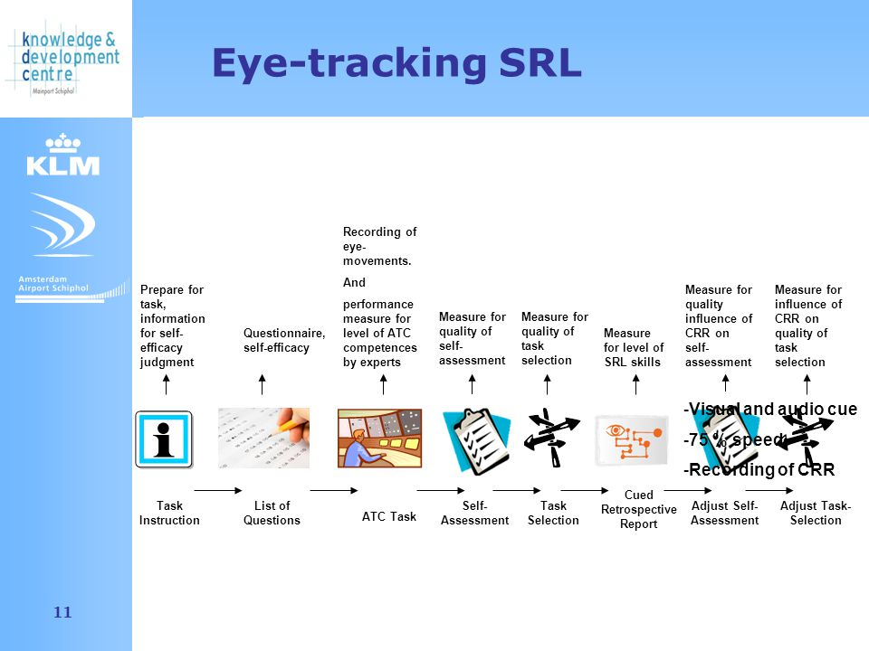 Amsterdam Airport Schiphol 11 Eye-tracking SRL ATC Task Self- Assessment Task Selection Cued Retrospective Report Adjust Task- Selection Adjust Self- Assessment Recording of eye- movements.