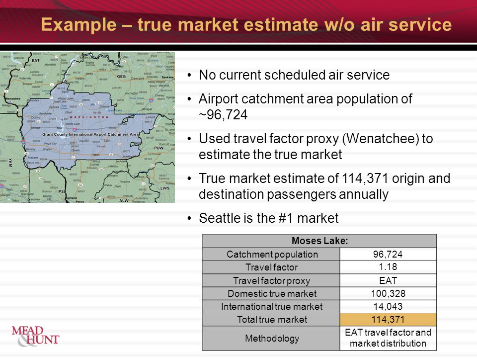 Example – true market estimate w/o air service No current scheduled air service Airport catchment area population of ~96,724 Used travel factor proxy (Wenatchee) to estimate the true market True market estimate of 114,371 origin and destination passengers annually Seattle is the #1 market Moses Lake: Catchment population96,724 Travel factor1.18 Travel factor proxyEAT Domestic true market100,328 International true market14,043 Total true market114,371 Methodology EAT travel factor and market distribution