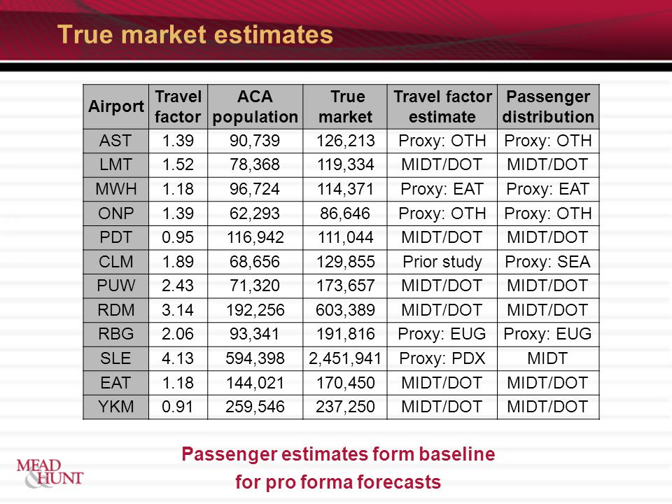 True market estimates Passenger estimates form baseline for pro forma forecasts Airport Travel factor ACA population True market Travel factor estimate Passenger distribution AST1.3990,739126,213Proxy: OTH LMT1.5278,368119,334MIDT/DOT MWH1.1896,724114,371Proxy: EAT ONP1.3962,29386,646Proxy: OTH PDT0.95116,942111,044MIDT/DOT CLM1.8968,656129,855Prior studyProxy: SEA PUW2.4371,320173,657MIDT/DOT RDM3.14192,256603,389MIDT/DOT RBG2.0693,341191,816Proxy: EUG SLE4.13594,3982,451,941Proxy: PDXMIDT EAT1.18144,021170,450MIDT/DOT YKM0.91259,546237,250MIDT/DOT