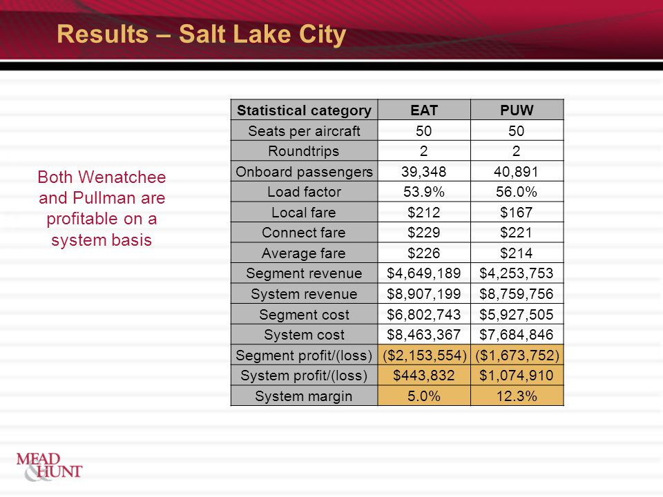 Results – Salt Lake City Both Wenatchee and Pullman are profitable on a system basis Statistical categoryEATPUW Seats per aircraft50 Roundtrips22 Onboard passengers39,34840,891 Load factor53.9%56.0% Local fare$212$167 Connect fare$229$221 Average fare$226$214 Segment revenue$4,649,189$4,253,753 System revenue$8,907,199$8,759,756 Segment cost$6,802,743$5,927,505 System cost$8,463,367$7,684,846 Segment profit/(loss)($2,153,554)($1,673,752) System profit/(loss)$443,832$1,074,910 System margin5.0%12.3%