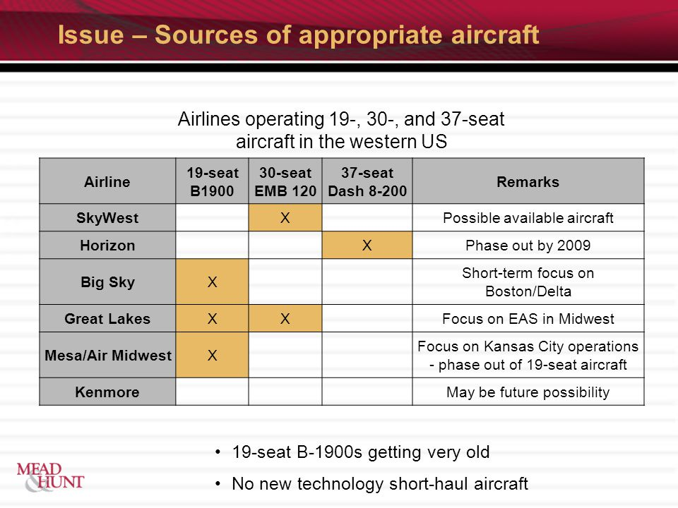 Issue – Sources of appropriate aircraft Airlines operating 19-, 30-, and 37-seat aircraft in the western US Airline 19-seat B seat EMB seat Dash Remarks SkyWest X Possible available aircraft Horizon XPhase out by 2009 Big SkyX Short-term focus on Boston/Delta Great LakesXX Focus on EAS in Midwest Mesa/Air MidwestX Focus on Kansas City operations - phase out of 19-seat aircraft Kenmore May be future possibility 19-seat B-1900s getting very old No new technology short-haul aircraft